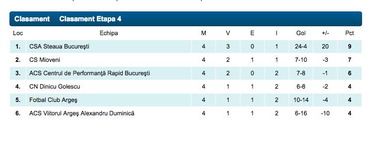 Steaua U19
