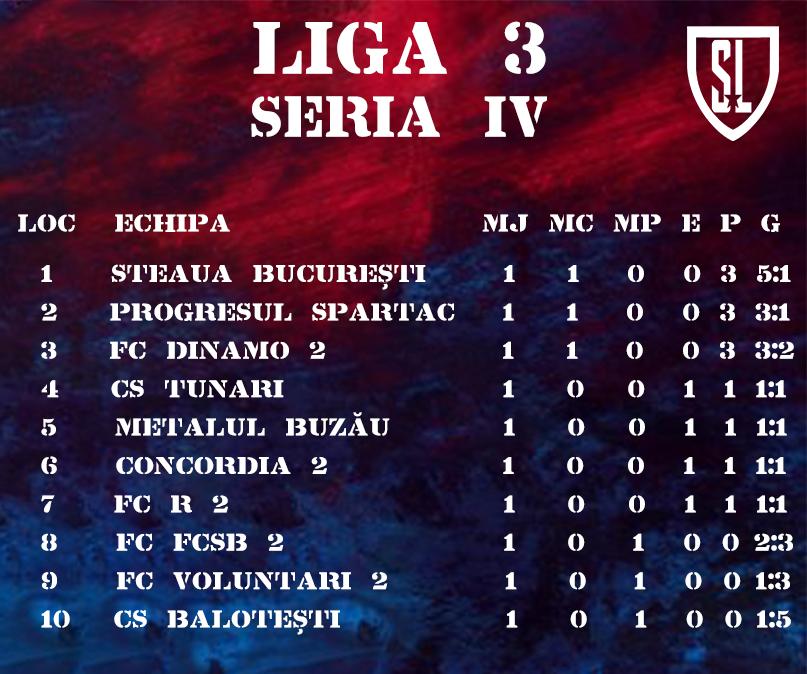 Steaua București clasament liga 3